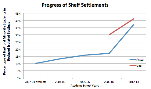 "Actual and Legal Process toward Sheff I & Sheff II Goal, 2003-2013 Chart – Data Source: Dougherty et al. ""Sheff v O'Neill: Weak Desegregation Remedies,"" Figure 5.1, p. 111; Thomas. ""State Falls Short on School Desegregation Requirements - The Connecticut Mirror."""