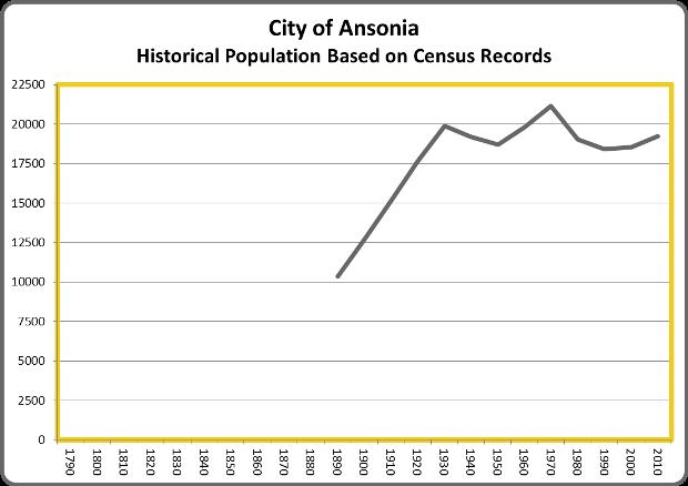 AnsoniaPopulation