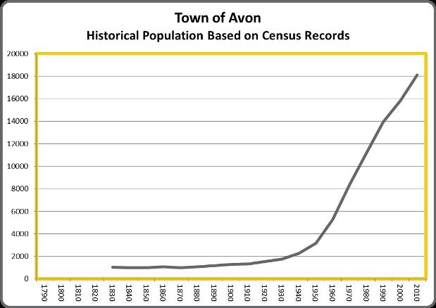 AvonPopulation