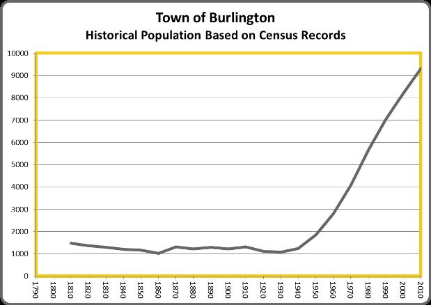 BurlingtonPop