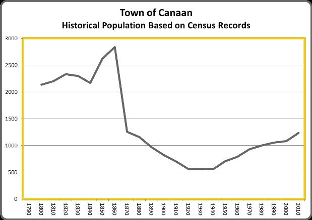 CanaanHistoricalPopulation