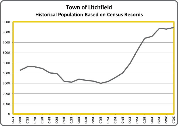 LitchfieldPop