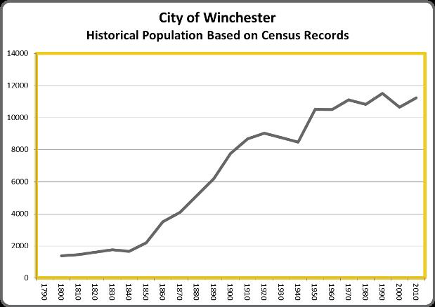 WinchesterHistoricalPopulation