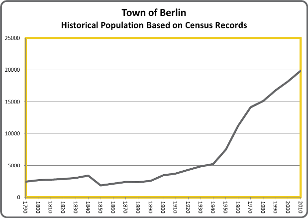 BerlinPop