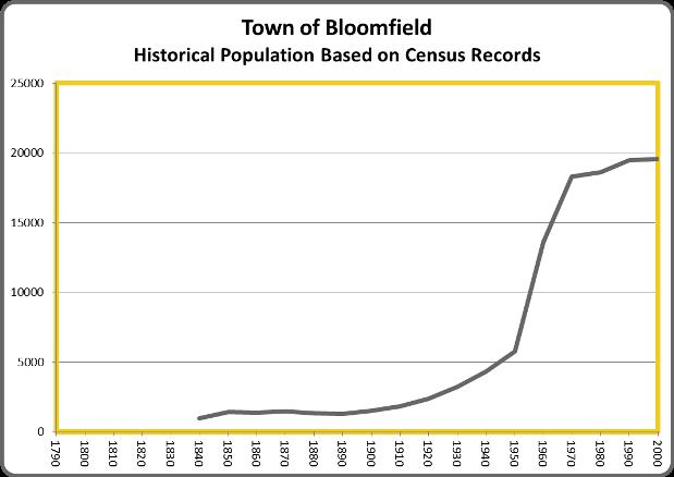 BloomfieldPop