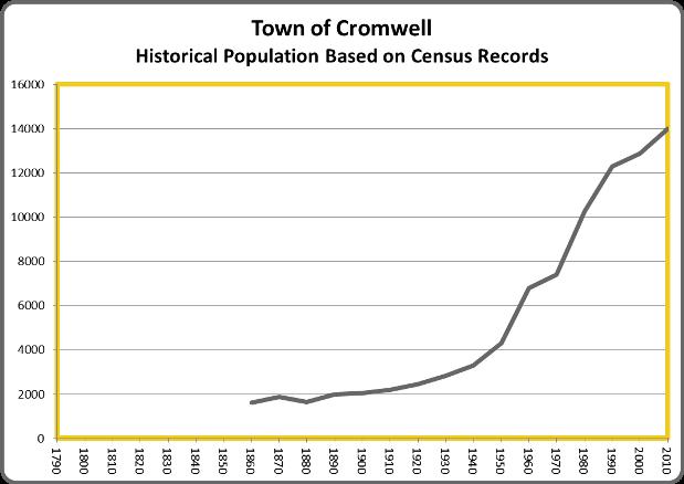 CromwellPop