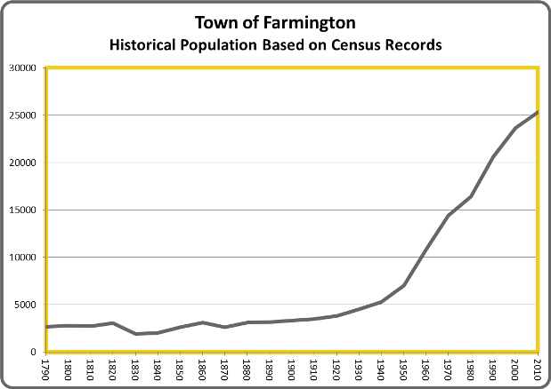 FarmingtonPop