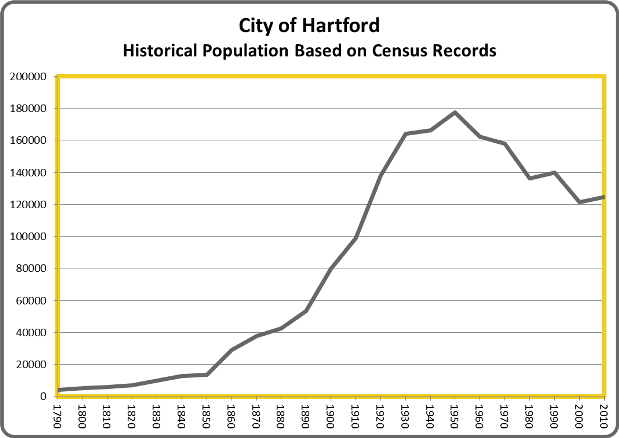 HartfordPop