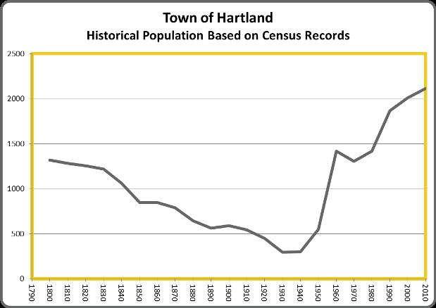 HartlandPop