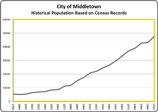 MiddletownPop
