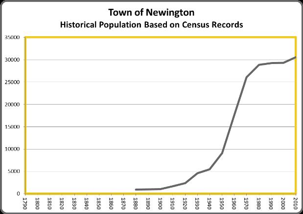 NewingtonPop