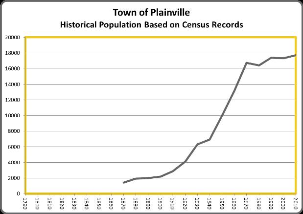 PlainvillePop