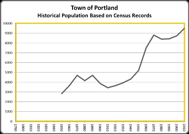 PortlandPop