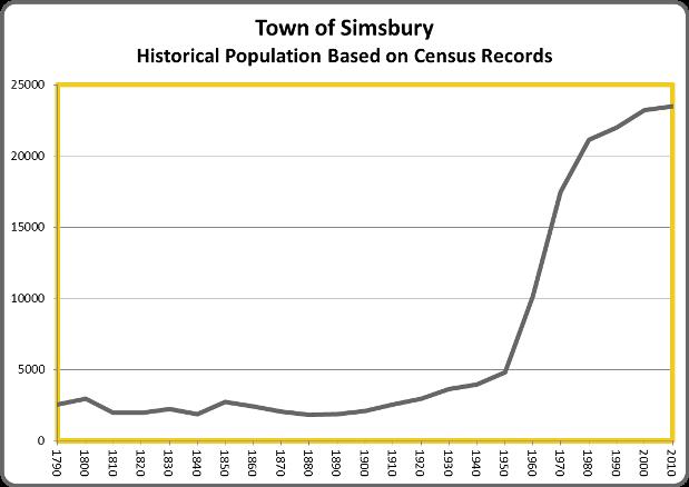 SimsburyPop