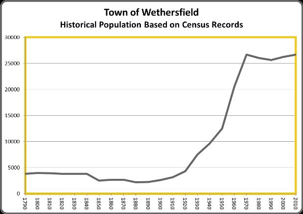 WethersfieldPop