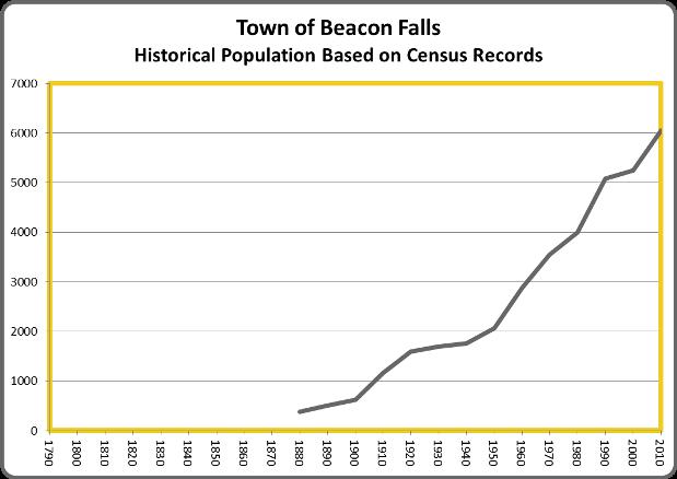 BeaconFallsPop