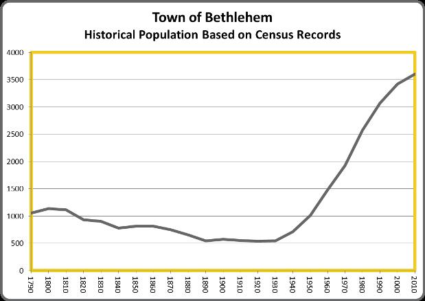 BethlehemPop
