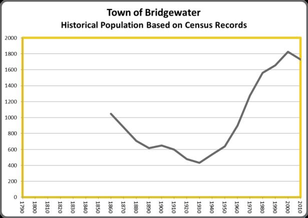 BridgewaterPop