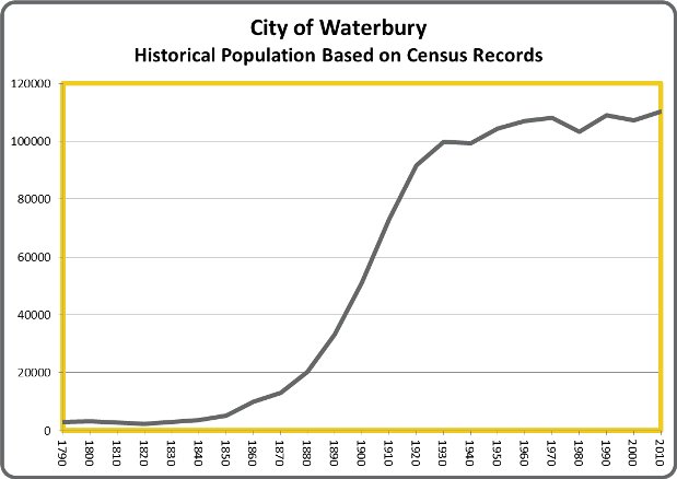 WaterburyPop