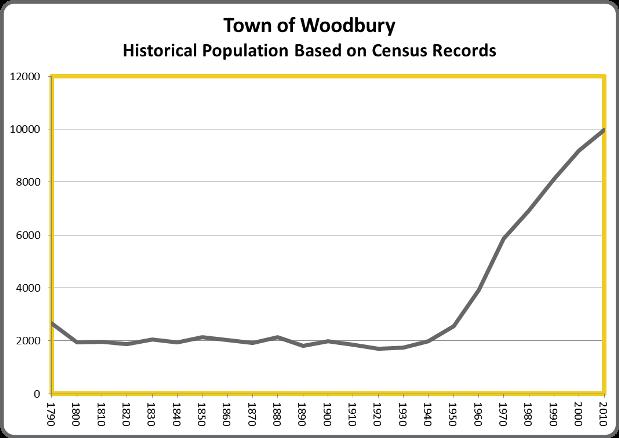 WoodburyPop