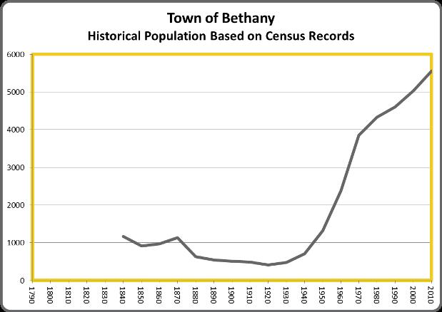 BethanyPop
