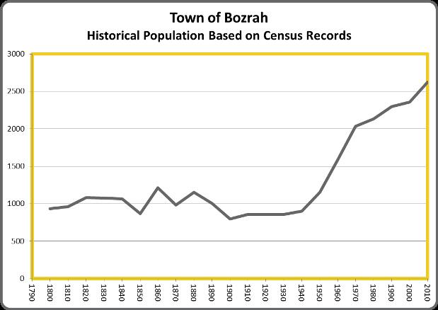 BozrahPop