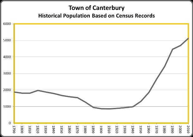 CanterburyPop