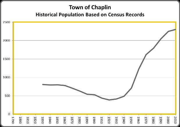 ChaplinPop
