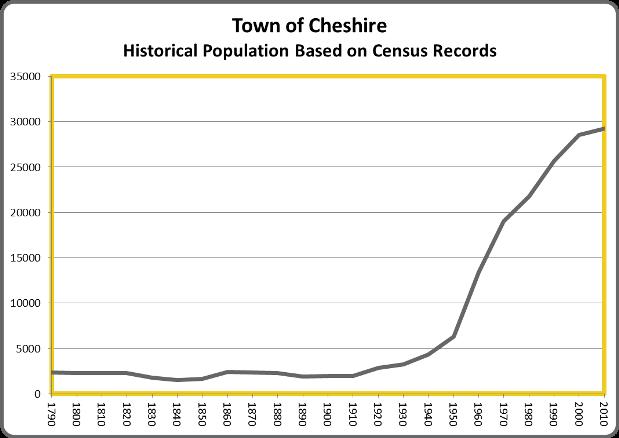 CheshirePop