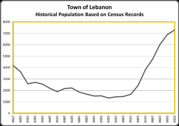 LebanonPop