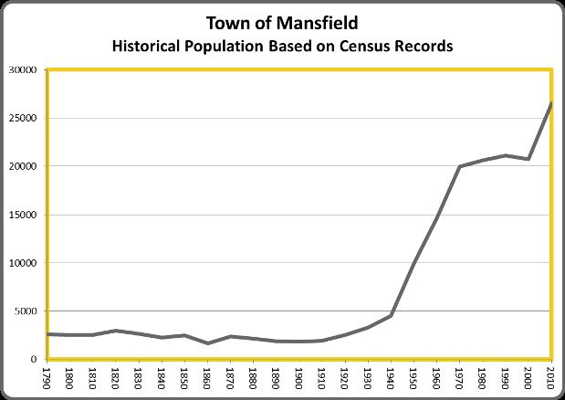 MansfieldPop