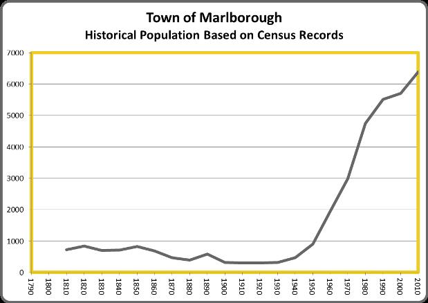 MarlboroughPop