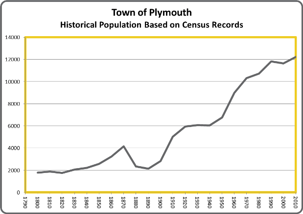 PlymouthPop