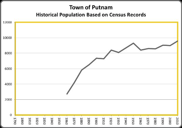 PutnamPop