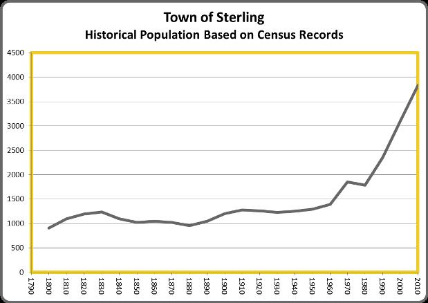 SterlingPop