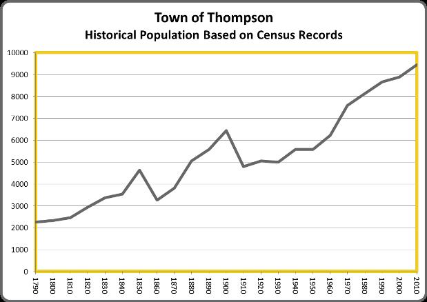 ThompsonPop