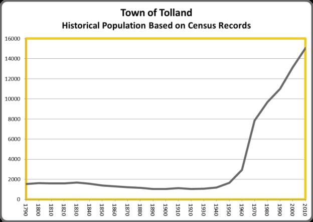 TollandPop