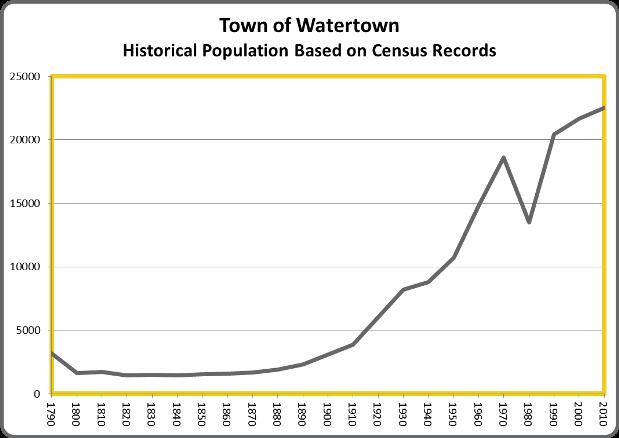 WatertownPop