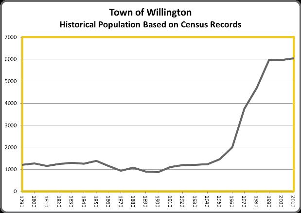 Willington (CT) United States  City new picture : WillingtonPop