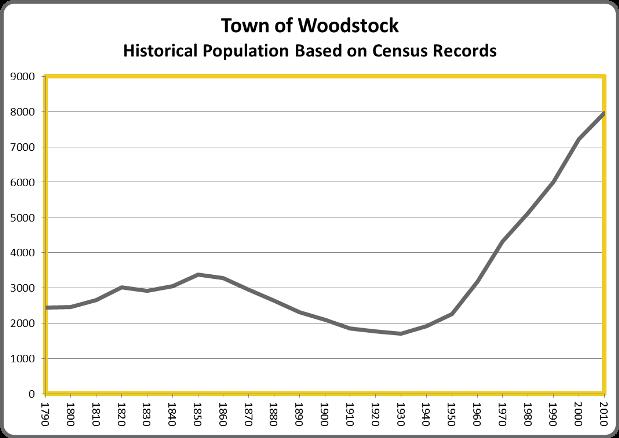 WoodstockPop