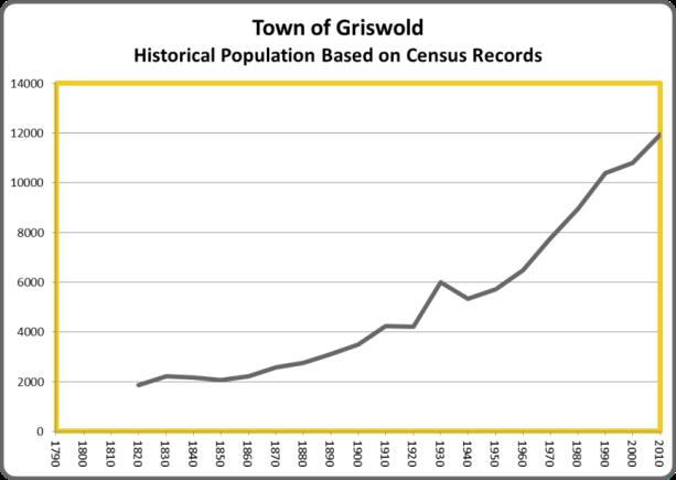 GriswoldPop