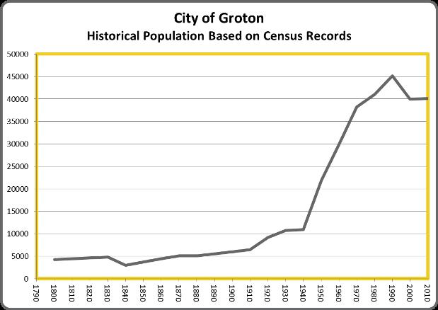 GrotonPop