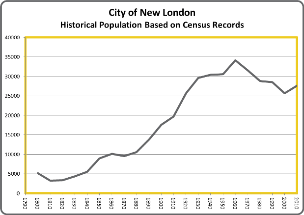 Over Time: New London's Historical Population | ConnecticutHistory.org