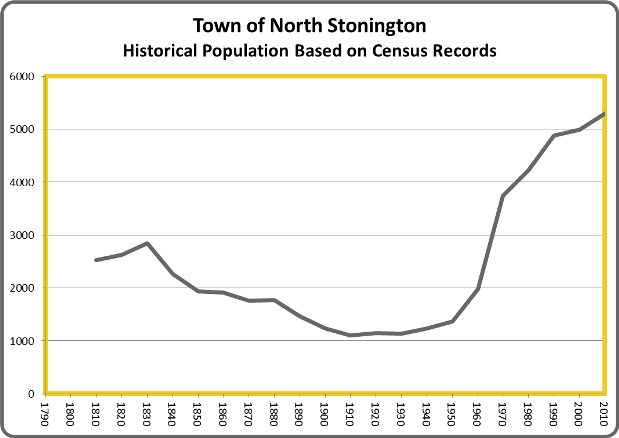 NorthStoningtonPop