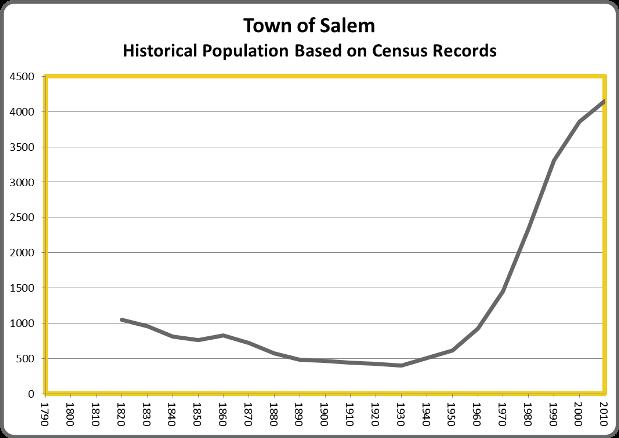 SalemPop
