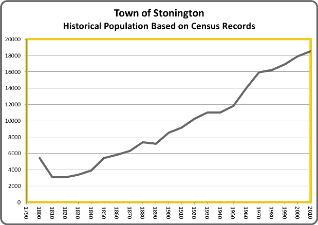 StoningtonPop