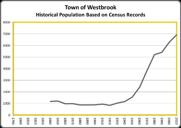 WestbrookPop