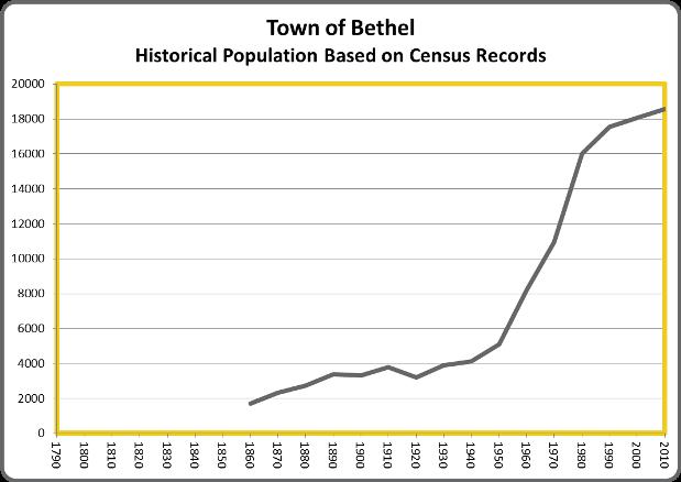 BethelPop
