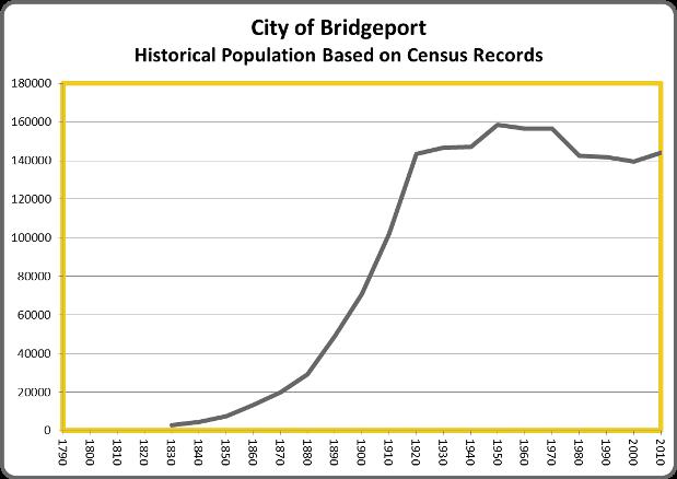 BridgeportPop