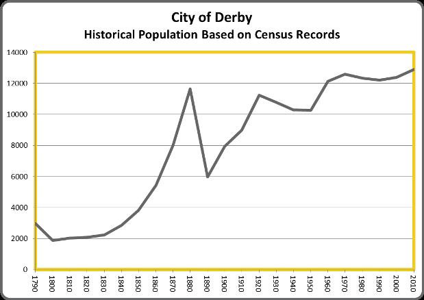 DerbyPop